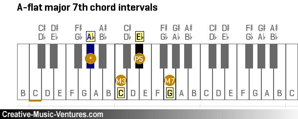 F Natural Minor Chords Myp Arts Year 9 Music Major
